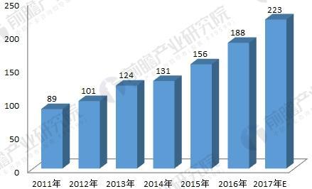 2011-2017年存量高速公路智能化系统市场规模发展趋势图(单位:亿元)