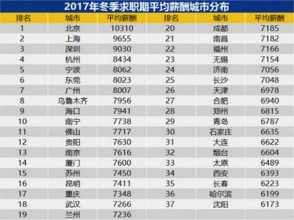 互联网金融--个人理财:北京成唯一均薪过万城市 投资P2P不再扎心