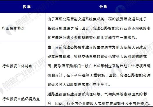 中国高速公路智能化行业市场需求特点分析
