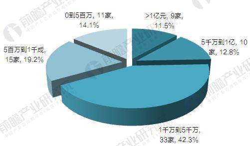 2016年中国3D打印行业企业竞争营收规模格局(单位:家)