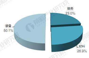 2016年中国3D打印产业产值构成情况(单位:%)