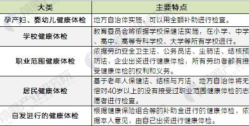 日本健康体检种类