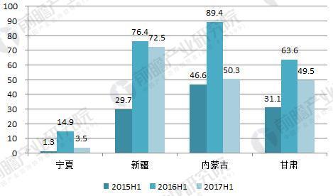 2015-2017年部分省份弃风电量比较(单位:亿度)