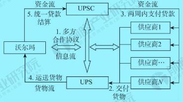 UPS与沃尔玛供应链金融合作的流程图