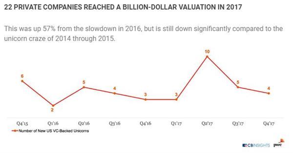 全球风投市场分析:亚洲逼近美国 中国规模有望两年超美登顶第一