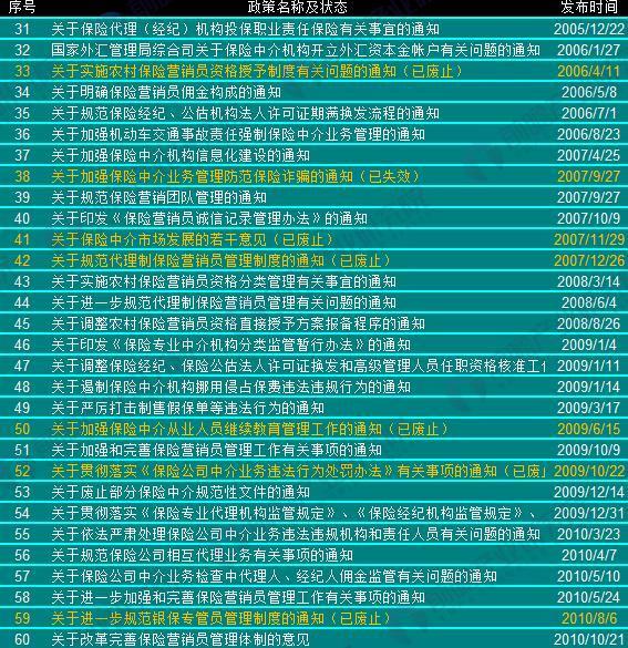 2000年以来中国保险中介行业政策汇总(2)