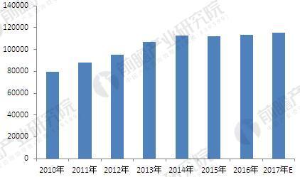 2010-2017年中国钢材生产情况(单位:万吨)