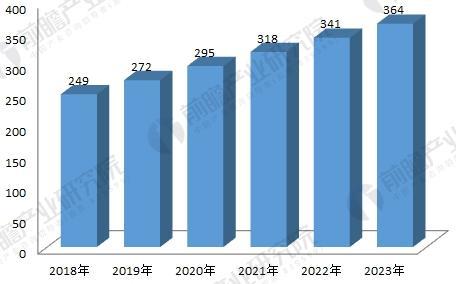 2017-2022年中国植物提取物行业市场规模预测(单位:亿元)