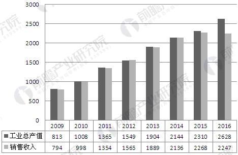 我国医疗器械行业规模增长情况