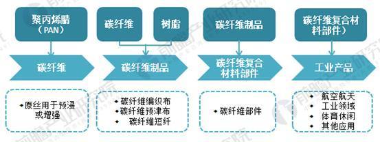 碳纤维产业链分析