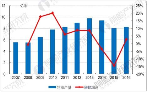 中国历年轮胎产量数据统计