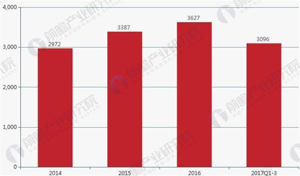 2014-2017年彪马销售额情况.JPEG
