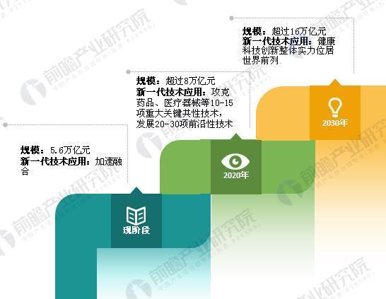 2017-2030年中国大健康产业发展规划