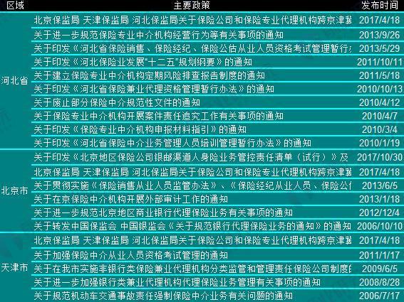 各省市保险中介政策汇总(1)