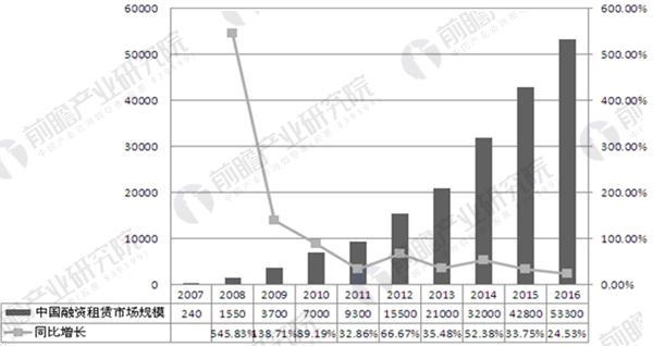2007-2016年中国融资租赁行业市场规模变化情况