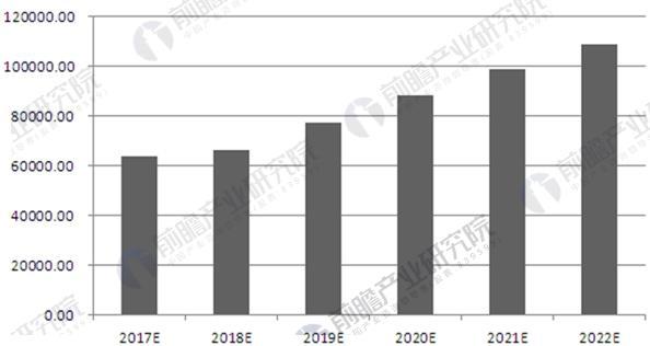 2017-2022年中国融资租赁行业交易规模预测走势图