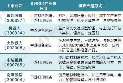 中国3D打印材料主要相关上市公司情况