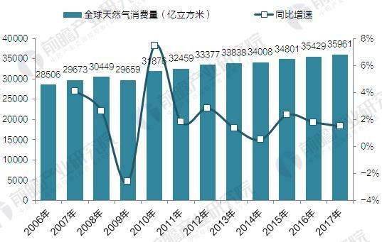 2006-2017年全球天然气消费量(单位:万亿立方米)