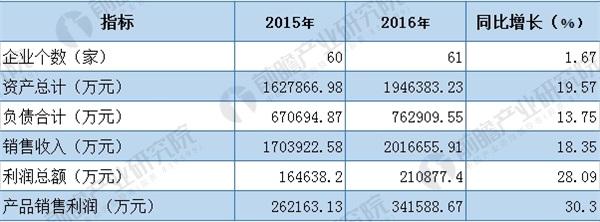 2015-2016年植物提取物行业经营效益分析(单位:家,万元,%)