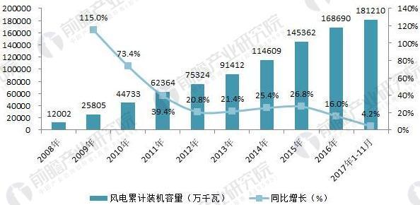 2008-2017年中国风电累计装机容量(单位:MW,%)