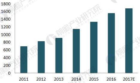 2011-2017年中国呼叫中心产业累计投资规模(单位:亿元)