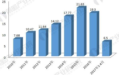 2010-2017年植物提取物出口额变化情况(单位:亿美元)