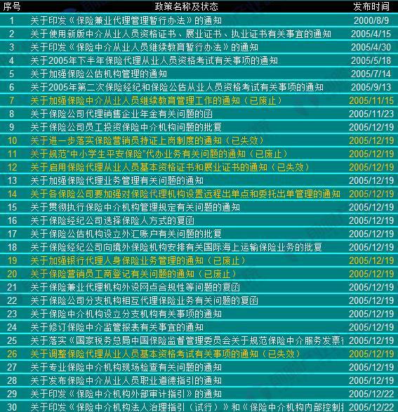 2000年以来中国保险中介行业政策汇总(1)
