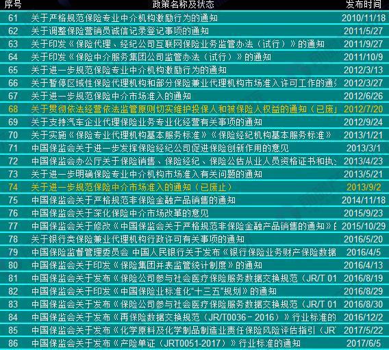 2000年以来中国保险中介行业政策汇总(3)