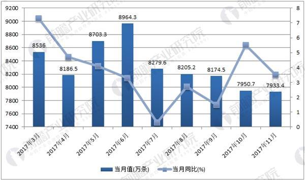 2017年1-11月轮胎产量数据统计