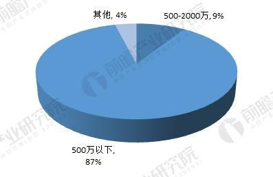 中国植物提取物市场竞争格局(单位:%)
