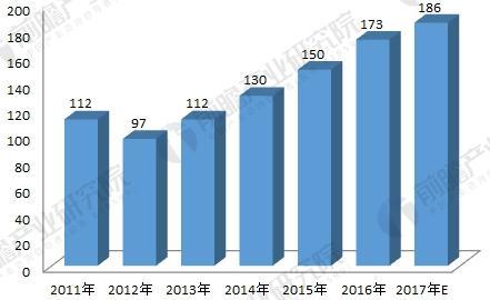 2011-2017年新建高速公路智能化系统市场规模发展趋势图(单位:亿元)