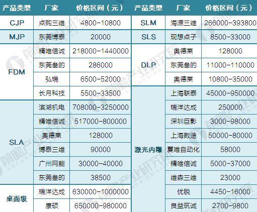 2016年中国3D打印行业价格竞争对比(单位:元)