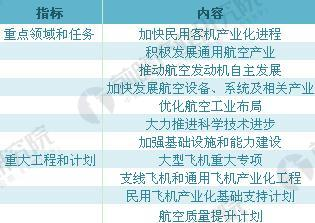 《民用航空工业中长期发展规划(2013-2020年)》重点任务和计划