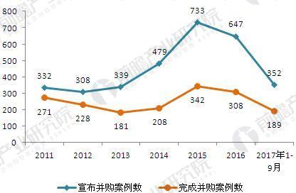 2011-2017年中国医疗健康行业并购案例数(单位:起)