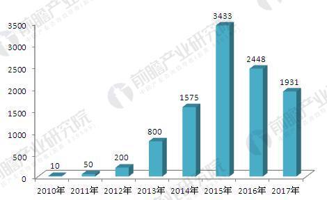 2010-2017年我国网络借贷运营平台数量(单位:家)