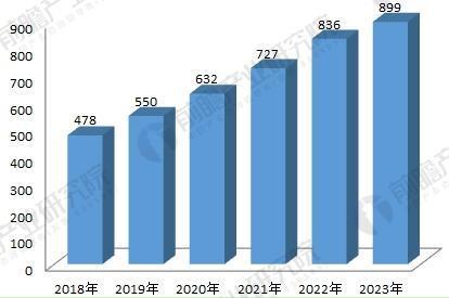 2018-2023高速公路智能化行业市场规模预测(单位:亿元)