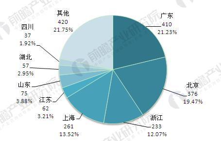 截至2017年底各地区P2P网贷运营平台数量(单位:家,%)