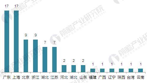 2016年中国3D打印行业企业竞争区域格局(单位:家)