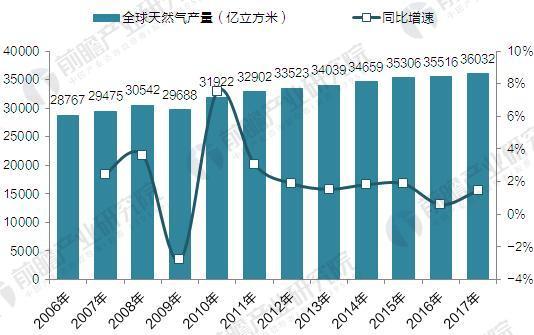 2006-2017年全球天然气产量(单位:万亿立方米,%)