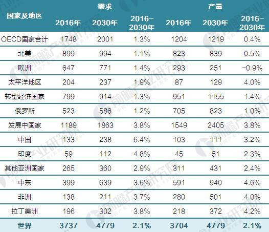 2016-2030年世界天然气供需预测(单位:十亿立方米,%)