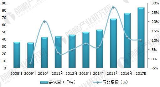 2008-2017年全球碳纤维需求量及增速变动(单位:千吨,%)