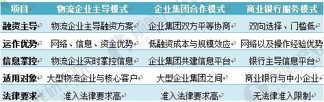 三种供应链金融服务模式的比较
