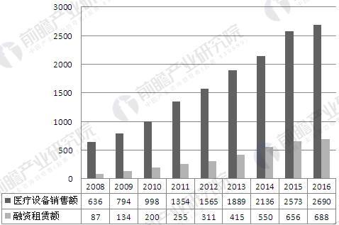 2008-2016年中国医疗设备销售额与融资租赁额变化情况