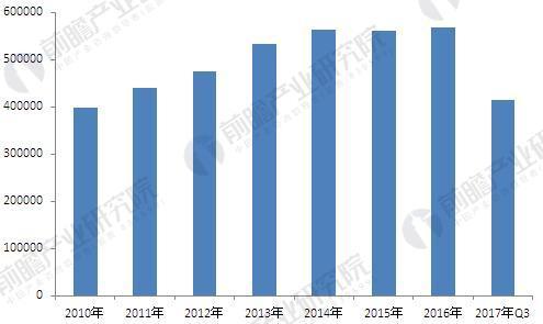 2010年-2017年中国钢铁物流市场规模分析图(单位:万吨流量)