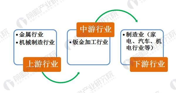 钣金加工行业产业链