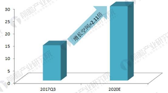 生物质发电总装机容量预测(单位:GW)