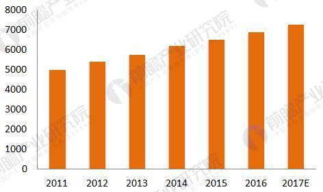 2011-2017年中国钣金加工行业市场规模情况(单位:亿元)
