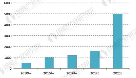2010-2020年天然气分布式发电累计装机容量及预测(单位:万千瓦)
