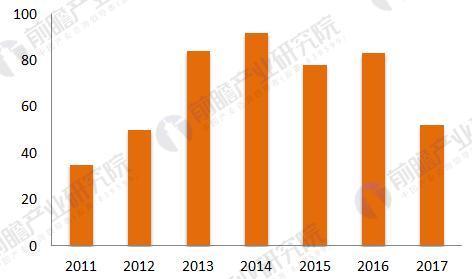 2011-2017年中国钣金加工行业专利申请情况(单位:件)