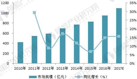 2010-2017年中国电能质量治理产业市场规模变化(单位:亿元,%)